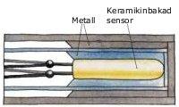 Pentronics temperaturgivare har metalliska utfyllnader mellan skyddsrör, mätinsats och mätsensor. Det ger säkrare mätning vid korta instick, snabbare mätsvar och bättre vibrationstålighet samt eliminerar behovet av kontaktpastor.