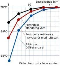 Tack vare bättre värmelednings-förmåga tvärs givarspetsen klarar Pentronics temperaturgivare kor-tare instick än givare tillverkade enligt tillämpad DIN-standard.
