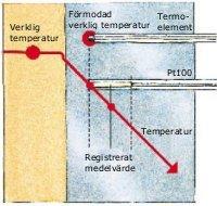 Ett termoelement och en Pt100-givare mäter olika temperaturer trots att insticksdjupet är samma. Det beror på att Pt100-sensorn mäter medelvärdet av temperaturen längs motståndstråden.