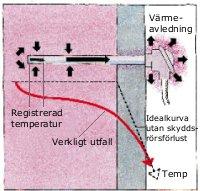 Givarens skyddsrör avleder värme från mätobjektet vilket gör att sensorn känner för låg temperatur. Temperaturfallet framför spetsen beror bl a på strömningshastigheten.