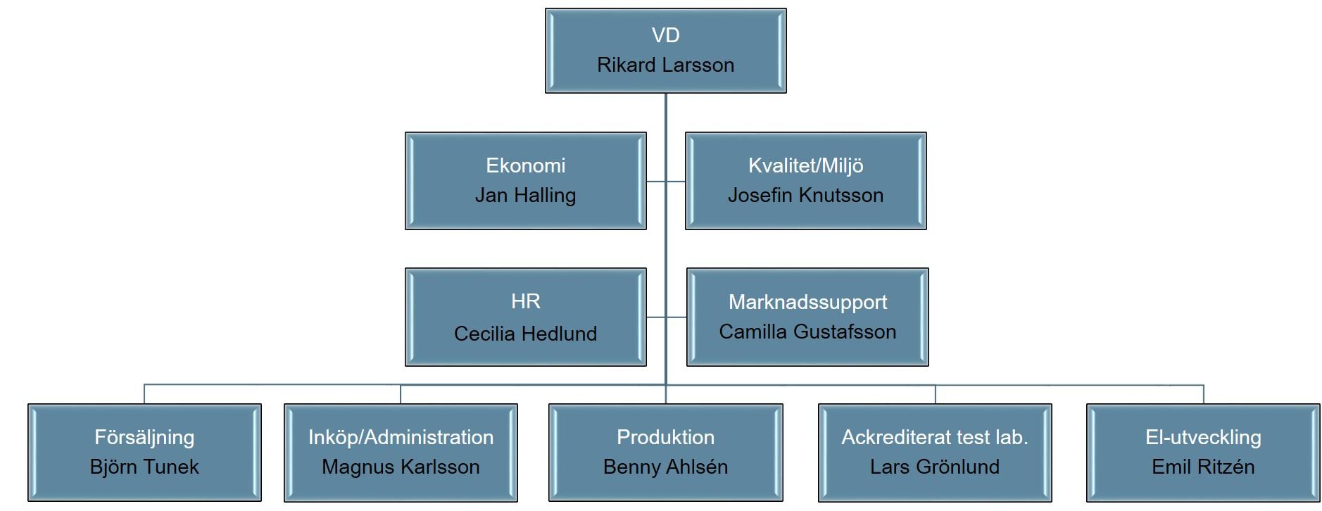 Organisation sv