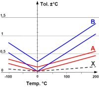 "Pt100 tolerances less than class AA  are only valid close to 0 °C where the selection of already manufactured  detectors takes place. Depending on which platinum wire quality (A or B) is used the slope of the selected detector tolerances outside the icepoint will not be better than the one of the material. See graphs A and B.  Thus the graph X (""1/10 DIN"") does not exist.  Only relevant calibration can settle closer tolerances outside the zero point."