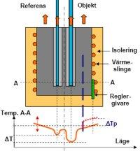 Radiell temperaturfördelning. ΔT är den gradient som orsakar olika temperatur i hålens bottnar. Med utbytbara block riskerar man ökad tryckberoende avvikelse ΔTp mel- lan regler- och kalibrerings-temperaturerna