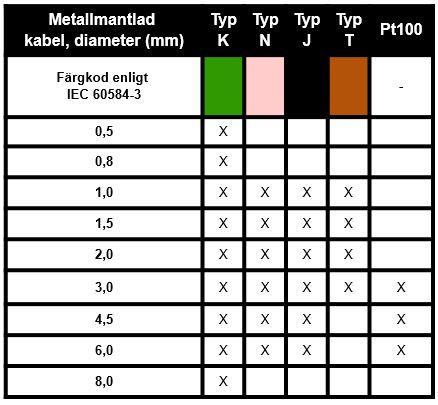 Pentronic saluför metallmantlad kabel i termoelement-material med toleranser enligt standarden IEC 60584-1 klass 1.