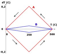 Principiellt exempel på hysteres för Pt100 mätelement vid cykling mellan 0 - 500 °C. A. Boblindade element och filmelement kan avvika med ett tio gånger större värde än B som är kurvan för ett trådlindat Pt100 mätelement med 80% fri tråd. SPRT-normaler klarar sig med mindre än 1 mK hysteres på grund av att tråden är nästan helt fritt upphängd.