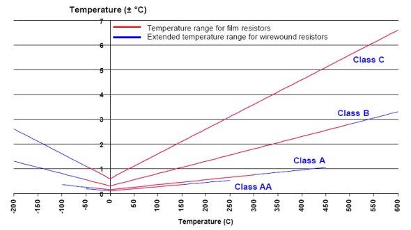 Tolerances for assembled Pt100 sensors as per IEC 60751